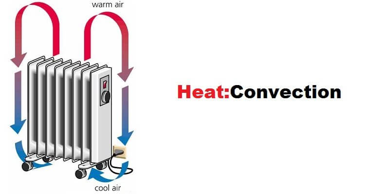 Understanding Heat: Convection